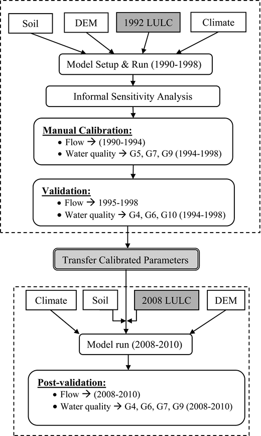 Flow chart presenting the methodology used in the study for model set up, calibration, validation, and post-validation.