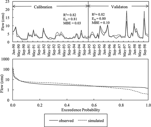 Comparison of simulated and observed monthly flows at the USGS gauge for the calibration period from January 1990 to December 1994 and for the validation period from January 1995 to December 1998. Also presented is the flow duration curve for daily flows for the calibration period.