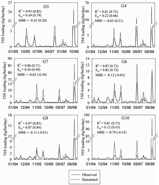 Comparison of simulated and observed monthly sediment loadings for calibration (G5, G7, and G9) and validation (G4, G6, and G10) sites. Values within brackets are those obtained after removing July 1997 and September 1998 (see text for discussion).