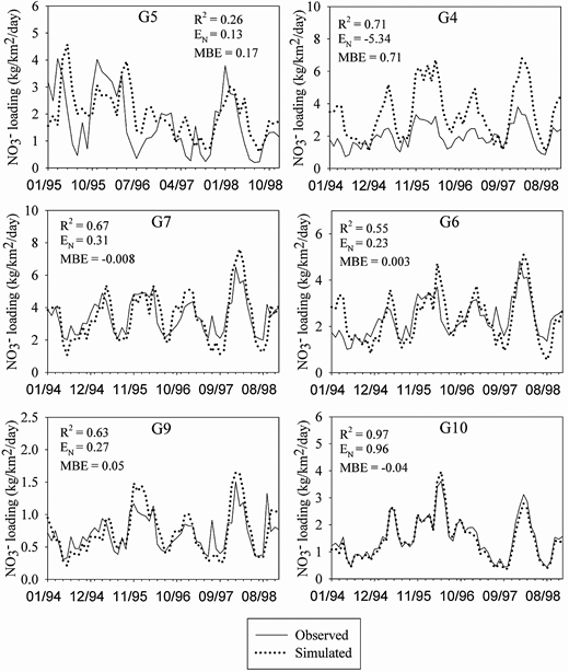 Comparison of simulated and observed monthly  loadings for sites G5, G7, and G9 during calibration and for sites G4, G6, and G10 for validation.