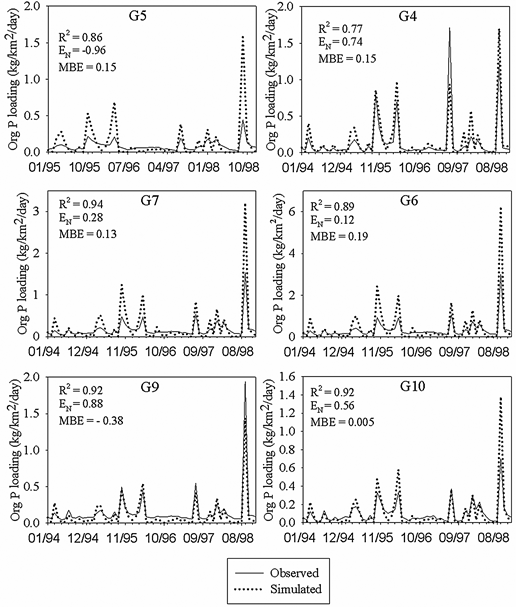 Comparison of simulated and observed monthly Org-P loadings for sites G5, G7, and G9 during calibration and for sites G4, G6, and G10 for validation.
