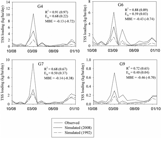 Comparison of simulated and observed monthly sediment loadings for different sampling sites for the period October 2008–January 2010. Performance metrics shown within parenthesis correspond to simulations obtained by running the model with the 1992 LULC data.