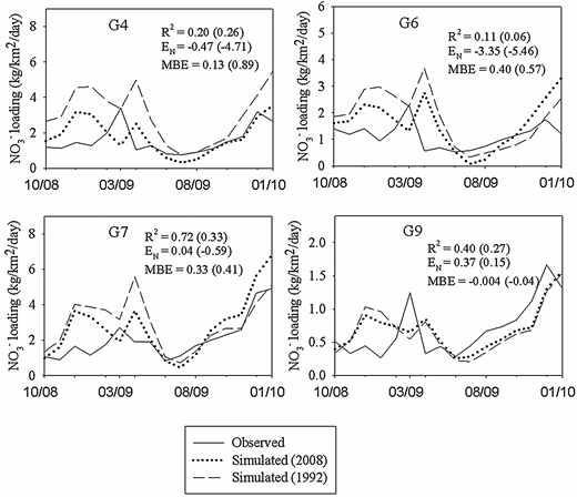 Comparison of simulated and observed monthly  loadings for different sampling sites for the period October 2008–January 2010. Performance metrics shown within parenthesis correspond to simulations obtained by running the model with the 1992 LULC data.