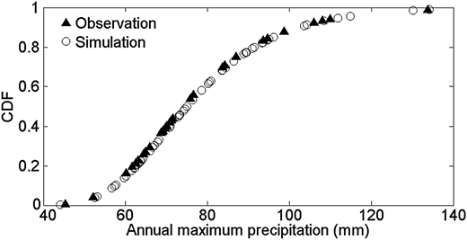 Empirical cumulative distribution function plots of observed and simulated annual maximum daily precipitation.