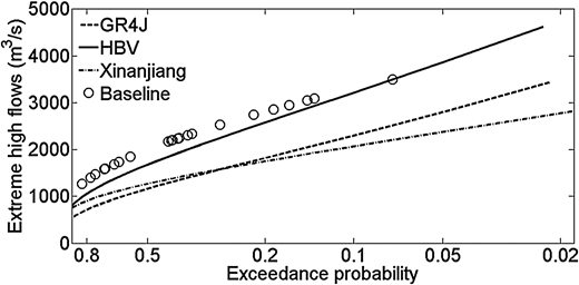 Exceedance probability of extreme high flows for different hydrologic models.