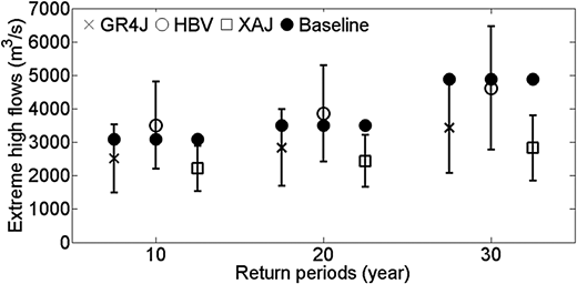 Extreme high flows with 10-, 20- and 30-year return periods for GR4J, HBV and Xinanjiang.