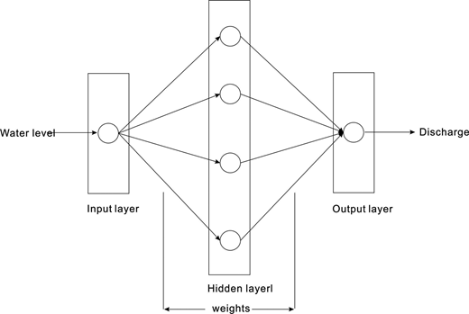Structure of three-layered feed-forward back-propagation ANN.