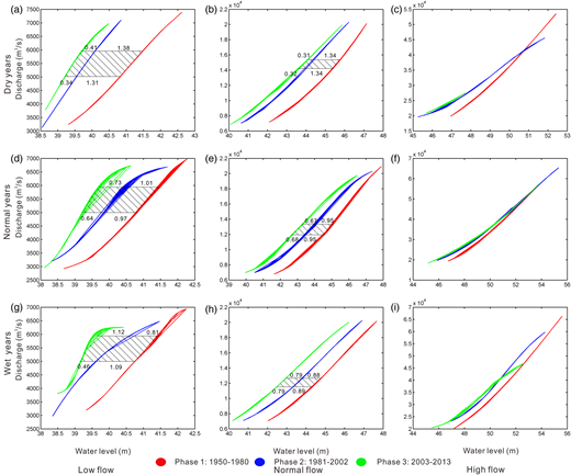 Stage–discharge rating curves for Yichang hydrometric station.