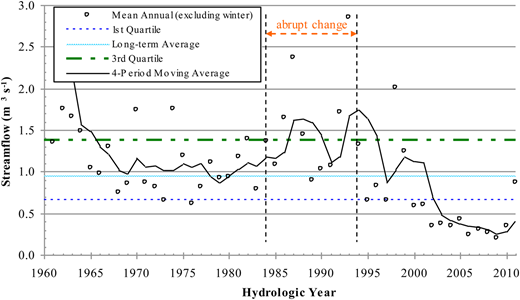 Plot showing the observed mean annual (including spring, summer and fall only) streamflow, superimposed by a four-period moving average curve and the selected frequency streamflows. Herein, a hydrologic year is defined as from 1 September to 31 August.