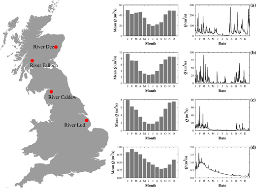 Location of gauging stations used in the study within the UK and mean monthly flows (L panel) and 1995 hydrographs (R panel) recorded on (a) River Dee, (b) River Falloch, (c) River Caldew and (d) River Lud.
