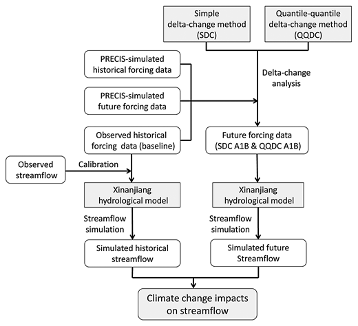 Modeling framework for investigating possible future climate change impacts on streamflow.