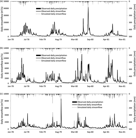 Observed and simulated historical daily streamflow: (a) Wuxuan, (b) Shijiao, and (c) Boluo stations during 1978–1981.
