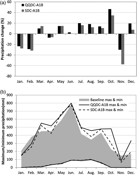 Future monthly precipitation in Boluo watershed: (a) changes in future mean monthly precipitation with reference to the baseline level; (b) variation range of monthly precipitation.