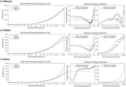 Daily streamflow quantiles under the baseline and future A1B scenarios.