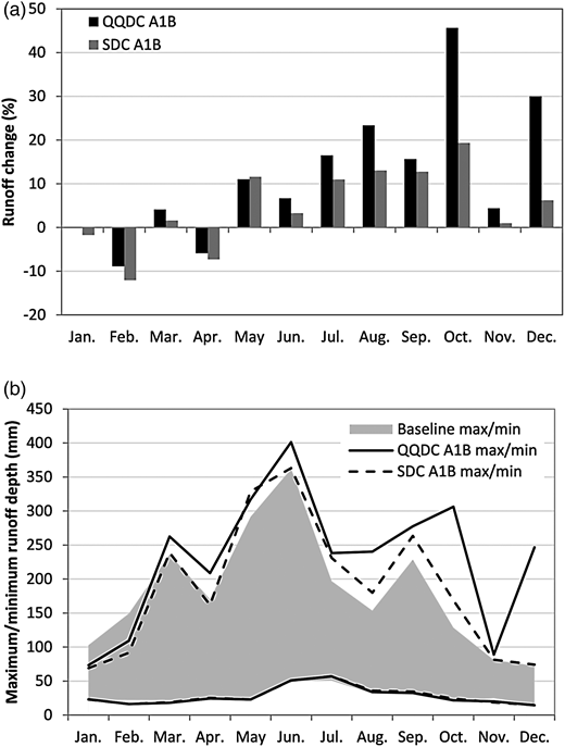 Future monthly runoff in Boluo watershed: (a) changes in future mean monthly runoff with reference to the baseline level; (b) variation range of monthly runoff.