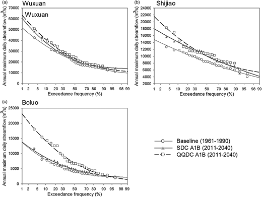 Pearson type III plots of annual maximum daily discharge under the baseline, SDC-A1B, and QQDC-A1B scenarios.