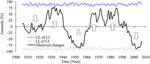 Results from the NAIM applied to the March to May (MAM) rainfall using a time slice of 10 years over the period 1901–2011; UL (LL) is the upper (lower) limit of the 95% confidence interval (CI).