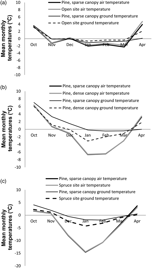 Observed mean monthly air and snow–soil interface temperatures in the open field and (a) below the sparse pine canopy during the winter 2007–2008, (b) below the sparse and the dense pine canopy during the winter 2008–2009 and (c) below the sparse pine and the spruce canopy during the winter 2009–2010.