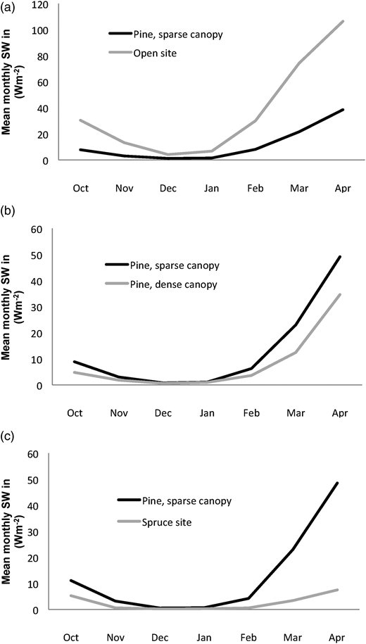 Observed mean monthly incoming shortwave radiation in the open field and (a) below the sparse pine canopy during the winter 2007–2008, (b) below the sparse and the dense pine canopy during the winter 2008–2009 and (c) below the sparse pine and the spruce canopy during the winter 2009–2010.