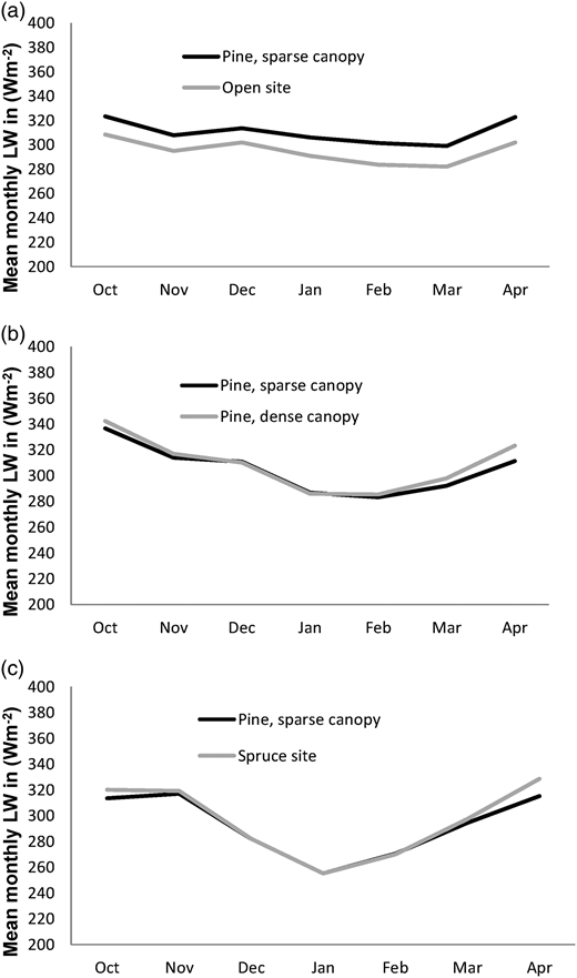 Observed mean monthly incoming longwave radiation in the open field and (a) below the sparse pine canopy during the winter 2007–2008, (b) below the sparse and the dense pine canopy during the winter 2008–2009 and (c) below the sparse pine and the spruce canopy during the winter 2009–2010.