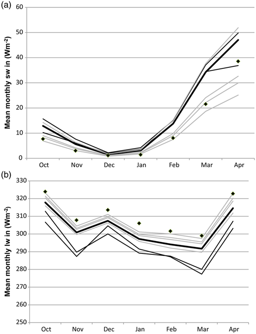 Effect of canopy parameterizations vs. source of the above canopy radiation input for (a) shortwave and (b) longwave radiation during winter 2007–2008 in the pine forest with sparse canopy. Dots mark the observations; black lines represent the simulations with different radiation input but the same canopy parameterization (optical effective); gray lines the simulations with different canopy parameterization but the same radiation input (observations from the open field). Thick black shows the simulation with optical effective parameterization and the observed radiation input.