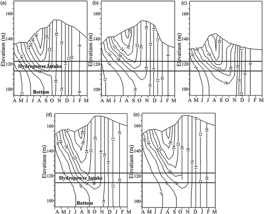 Elevation–time isotherm diagrams for Danjiangkou reservoir: (a) wet year, S1; (b) normal year, S1; (c) dry year, S1; (d) normal year, S2; (e) normal year, S3 and S4.