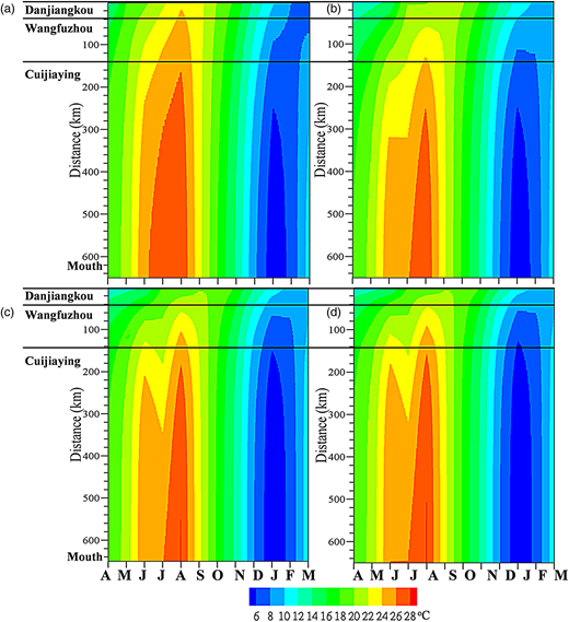Monthly stream temperatures in the study reach at S1 (a), S2 (b), S3 (c), and S4 (d) during three hydrological years.