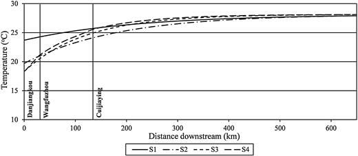 Longitudinal stream temperature profiles at the four simulation scenarios in August.