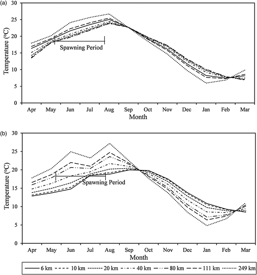 Fish spawning period and minimum spawning temperature in relation to water temperature in S1 (a) and S4 (b) for different positions in the mid-Han River.