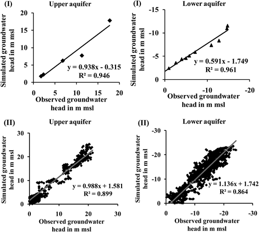(I) Steady state and (II) transient state calibration for upper and lower aquifers.