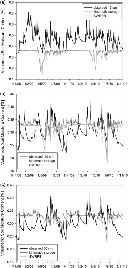 Simulated and observed soil moisture content at depths of (a) 15, (b) 40, and (c) 60 cm (2009–2010).