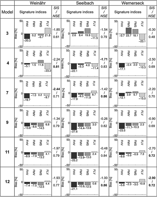 Signature indices, SIS and NSE at the gaging stations Weinähr, Seelbach and Wernerseck for the models based on structures 3, 4, 7, 9 and 11 (values for model 4 are similar to model 5 and model 6, and values for model 9 are similar to model 10). The models 1, 2 and 8 show a bad performance for all basins and are therefore not listed here. The best values of SIS and NSE for each basin are printed in bold. Please note that for SIS the best value is the lowest one and for NSE is the highest value the best one.