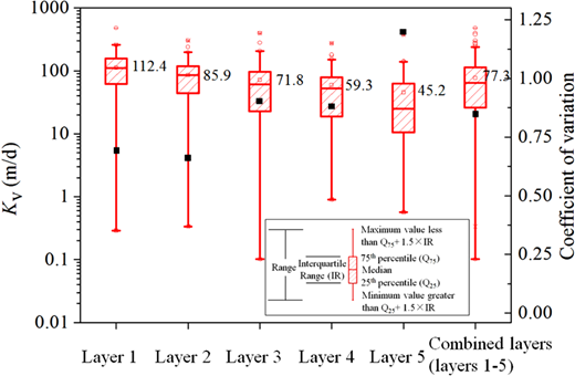 Box plots of Kv values from individual layers (layers 1–5) and combined layers (layers 1–5) during the investigation period. □ indicates the mean, - the 1st or 99th percentile, × the minimum or maximum, and ○ the outliers. Note that ▪ stands for coefficient of variation of each sediment depth interval.