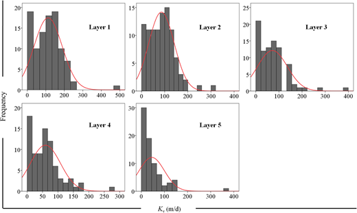 Histograms of Kv values from individual layers (layers 1–5).