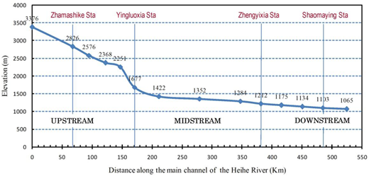 Elevation changes along the river, showing substantial reduction of channel slope from the upstream to downstream reach.
