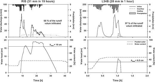 Precipitation and inflow and outflow hydrographs for RIS (15 August 2011) and L34B (7 June 2011) (upper panel). Surface water head, overflow level (hmax), and media water content (lower panel).