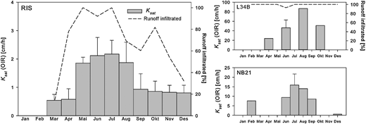 Monthly mean fraction of runoff volume infiltrated and  values estimated from OIR for RIS (left), L34B (top right), and NB21 (bottom right). Fraction of runoff volume infiltrated was not estimated for NB21 as the inflow was not recorded. Missing values represent months without events where water ponded/inflow were recorded.