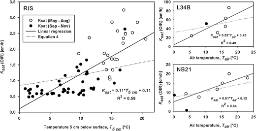 Saturated hydraulic conductivity  estimated by the OIR for rain events versus the temperature 5 cm below the surface (RIS), and air temperature (L34B and NB21). The theoretical relationships were calculated using Equation (4), tablevalues for  and  (Crowe et al. 2005), and intrinsic media permeability values of 4.3 × 10−9 cm2, 161.6 × 10−9 cm2, and 38.7 × 10−9 cm2 for RIS, L34B, and NB21, respectively.