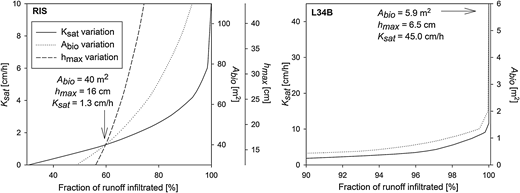 Fraction of water volume infiltrated when varying design specifications (hmax, Ksat, Abio) at RIS and L34B. For RIS, the three curves intercept at the current design at which about 58% of the inflow is infiltrated. The effect of varying the hmax value is not shown for L34B because the hydraulic loading rate never exceeded the estimated Ksat value.