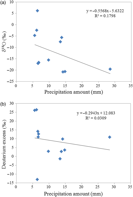 Correlation between precipitation amount and (a) δ18Ο values of precipitation and (b) deuterium excess.