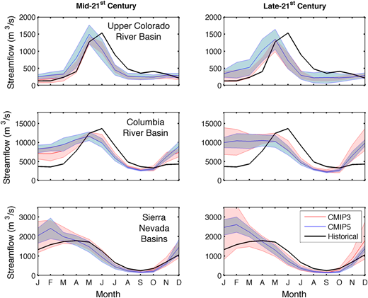 Ensemble mean and standard deviation for streamflow at the outlets for the Upper Colorado River Basin, Columbia River Basin, and Sierra Nevada mountain range. The CMIP3 ensemble mean and standard deviation are represented by the solid red (pale gray) line and cloud, respectively, while the CMIP5 ensemble mean and standard deviation are represented by the solid blue (dark gray) line and cloud. The solid black line shows the 1961–1990 historical average. Please refer to the online version of this paper to see this figure in color.