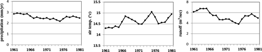 Temporal distributions of climate variables and flow. Each dot is a 10-year moving average value for the summer period (i.e. the first and the last dots represent the summer mean values of 1961–1970 and 1981–1990 respectively).