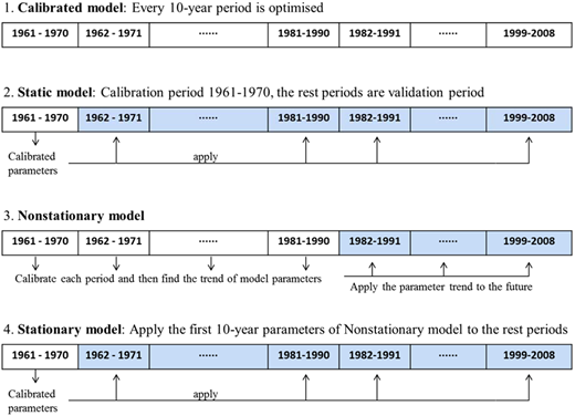 Illustration of four different models. The shaded areas are the validation period.