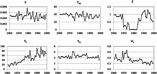 Model parameters calibrated every moving 10-year period from 1961 to 1999 (mass balance c, reference drying rate τw, temperature modulation of drying rate f, slow flow recession time constant τs, quick flow recession time constant τq, relative volume of slow flow to total flow vs).