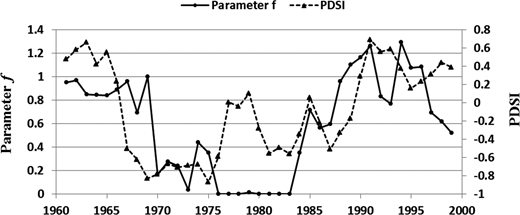 Temporal distribution of drying rate f and Palmer Drought Severity Index (PDSI).