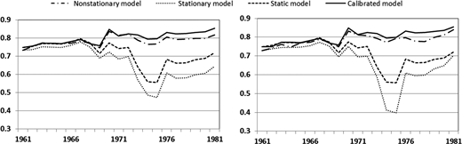 Model performances (NSE) for every 10-year period from 1961–1970 to 1981–1990. Left: forward stepwise method. Right: backward stepwise method.