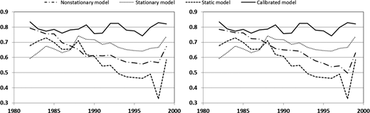 Model performances (NSE) for the validation period. Left: the extrapolation of parameter trends is based on time. Right: multiple regression analysis has been done between parameters and climate variables for the extrapolation of parameters during the validation period.