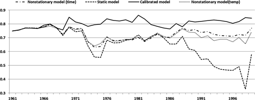 Model performances (NSE) for every 10-year period from 1961–1970 to 1999–2008.