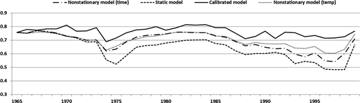 Model performances (NSE) for every 10-year period from 1965–1974 to 1999–2008 for the Bellever catchment.