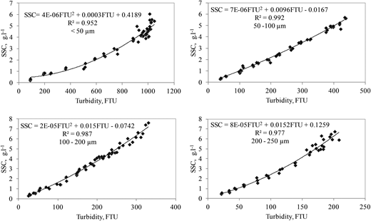 The relationship between sediment concentration and turbidity.